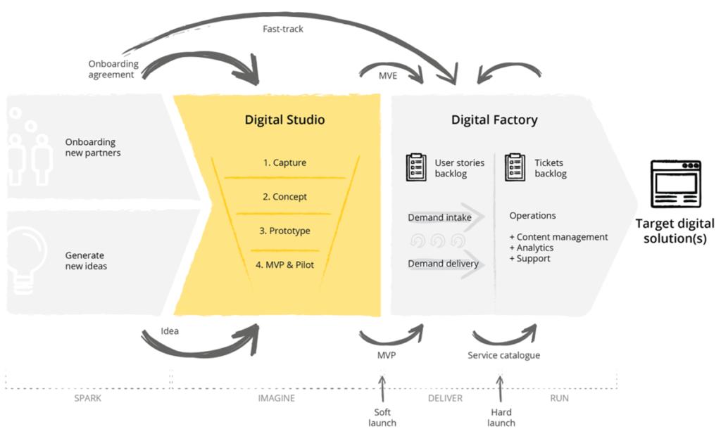 Digital delivery model scheme