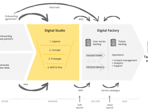 Digital delivery model scheme